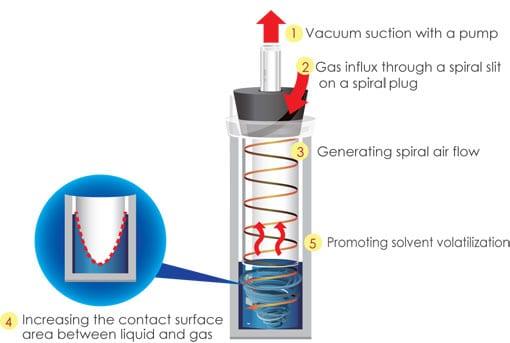 Smart Evaporator Technology