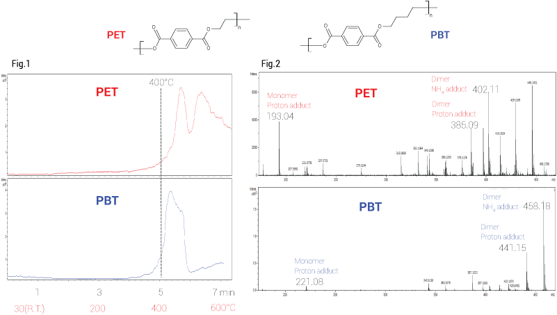 Fig.1 TIC of PET and PBT Fig. 2 MS spectrum measured at 400°C. The preset temperature of DART®-SVP was 400°C. Ionization was DART® positive.
