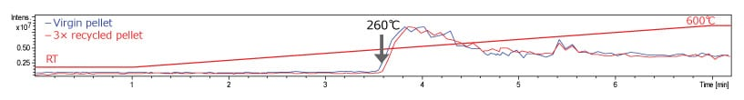 Figure 1. MS TIC