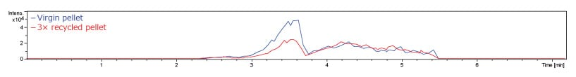 Figure 3. Extracted ion current grams of Irgafos 168
